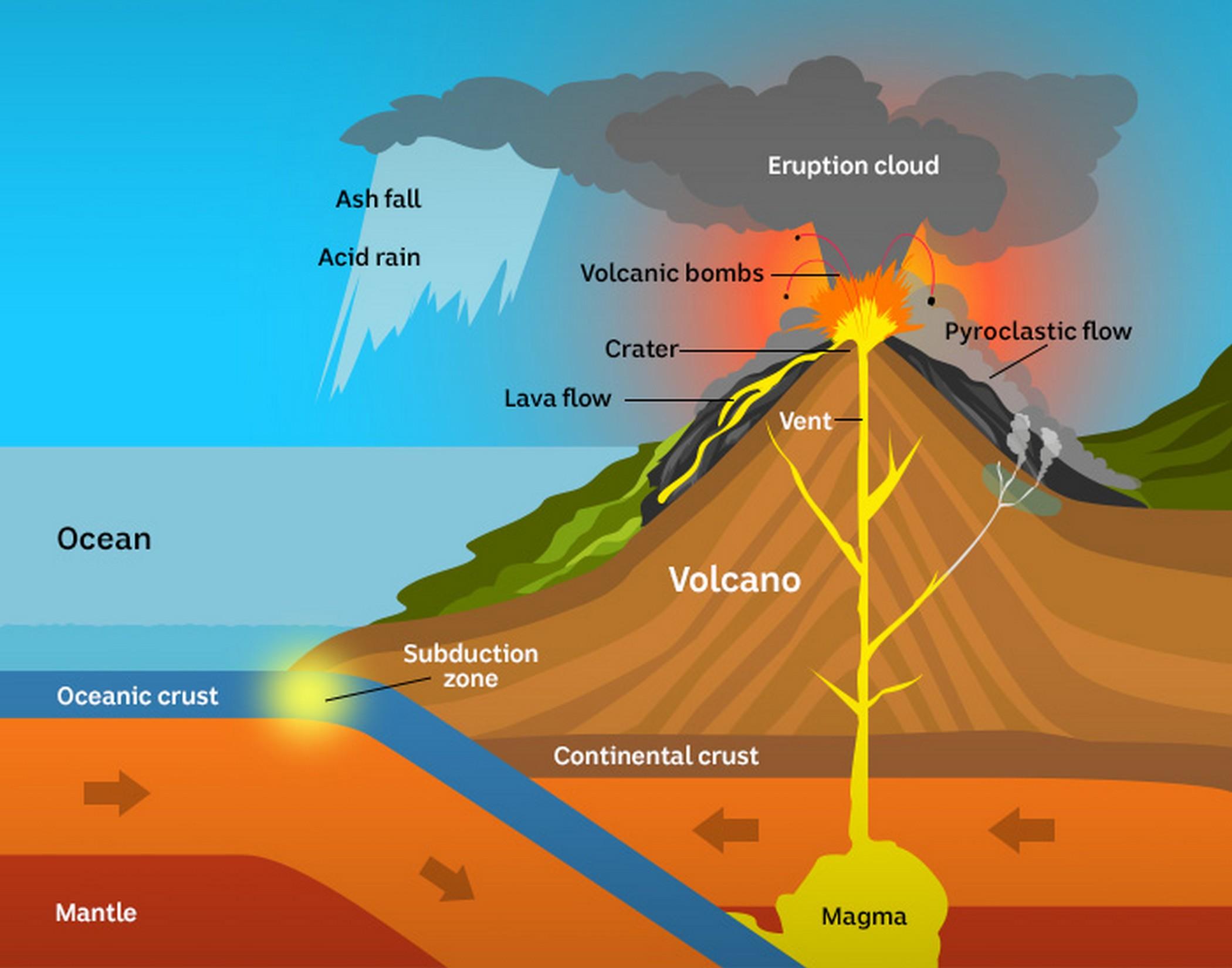 Cómo se forman los Volcanes